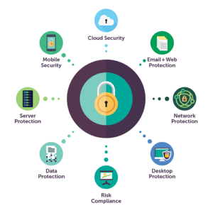 Top Endpoint Security Software's in 2020 Year